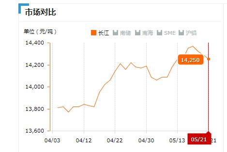 2019.05.21长江铝锭价