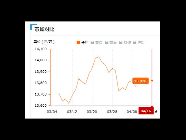 美诚铝业每日播报长江现货铝锭价-2019.04.16