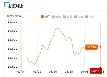2019.04.16长江铝锭价