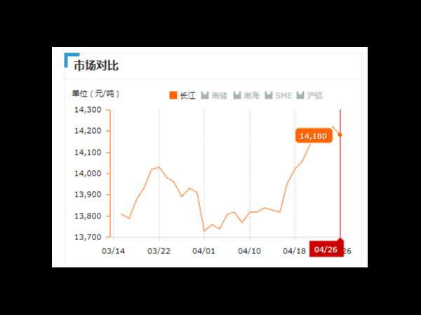 美诚铝业每日播报长江现货铝锭价-2019.04.26