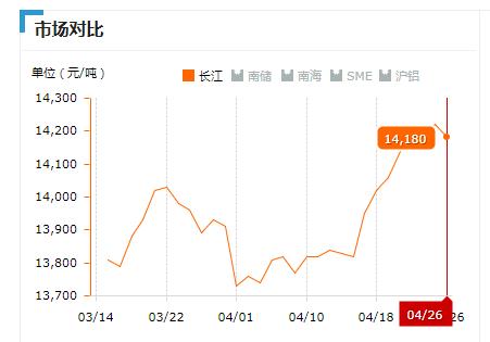 2019.04.26长江铝锭价