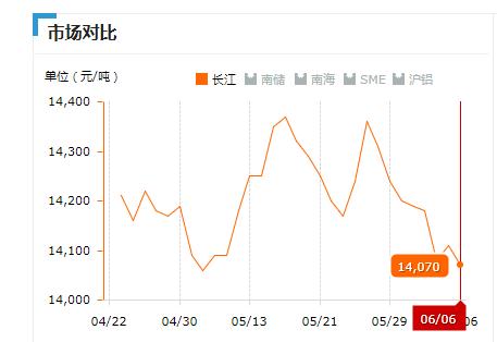 2019.06.06长江铝锭价