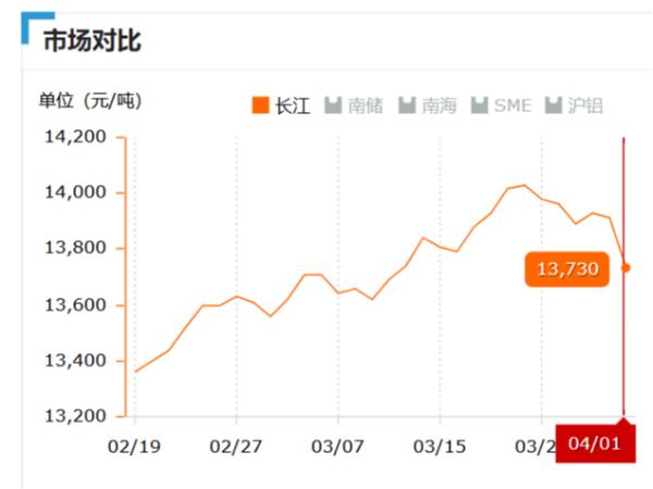 美诚铝业每日播报长江现货铝锭价-2019.04.01