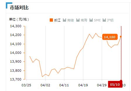 2019.05.10长江铝锭价