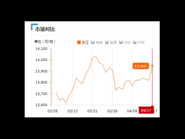 美诚铝业每日播报长江现货铝锭价-2019.04.17