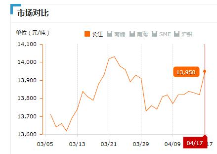 2019.04.17长江铝锭价