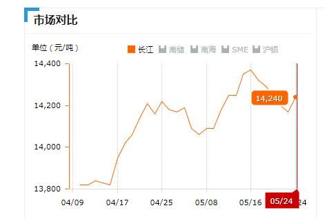 2019.05.24长江铝锭价