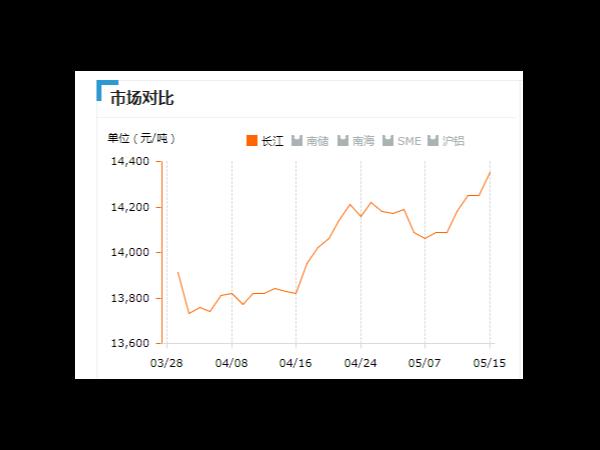美诚铝业每日播报长江现货铝锭价-2019.05.15