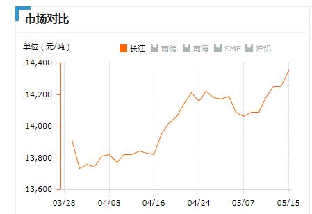 2018.05.15长江铝锭价