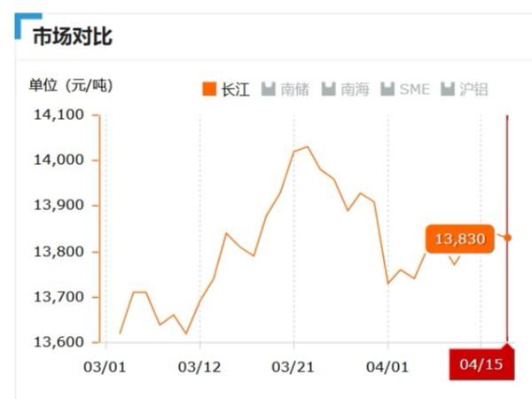美诚铝业每日播报长江现货铝锭价-2019.04.15