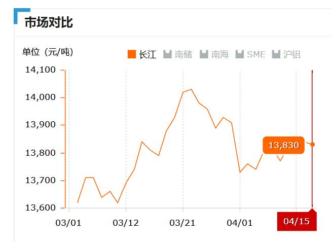 2019.04.15长江铝锭价