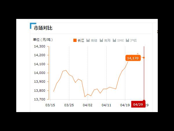 美诚铝业每日播报长江现货铝锭价-2019.04.29
