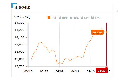 2019.04.29长江铝锭价