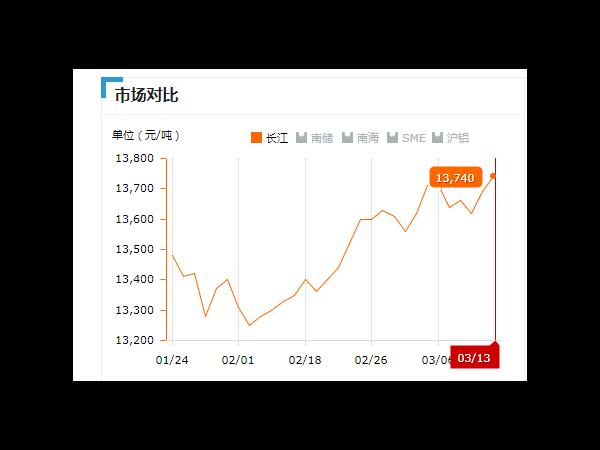 美诚铝业每日播报长江现货铝锭价-2019.03.013