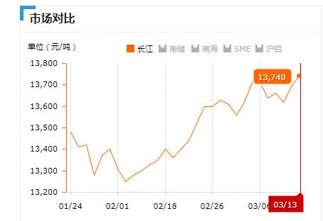 2019.03.13长江铝锭价