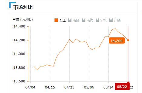2019.05.22长江铝锭价