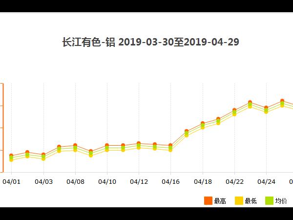 2019年年初至今南京工业铝型材批发价格变动
