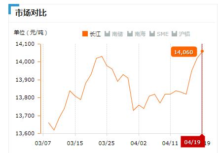 2019.04.19长江铝锭价