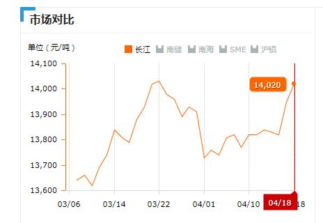 2019.04.18长江铝锭价