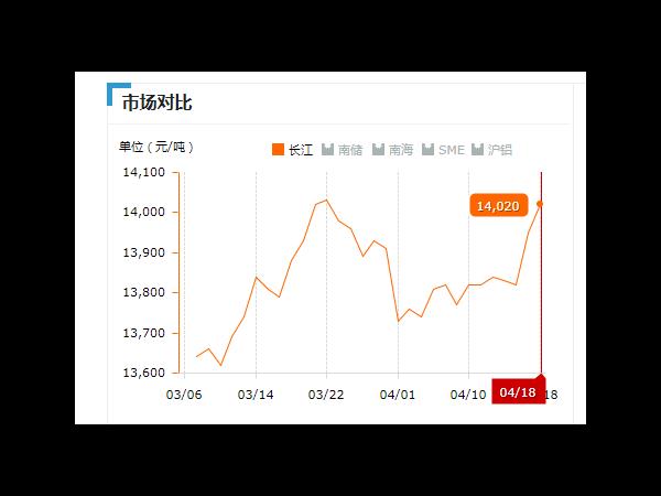 美诚铝业每日播报长江现货铝锭价-2019.04.18