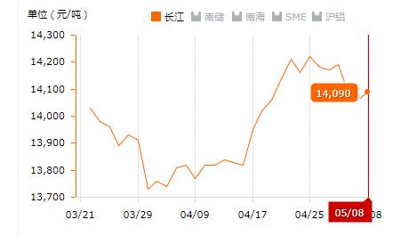2019.05.08长江铝锭价