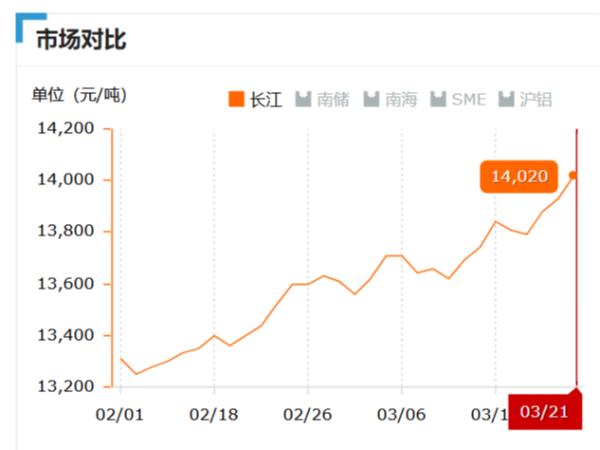 美诚铝业每日播报长江现货铝锭价-2019.03.21