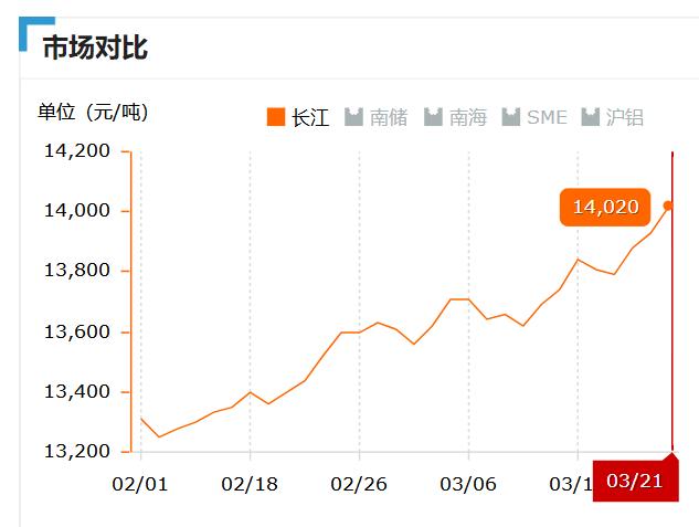 2019.03.21长江铝锭价