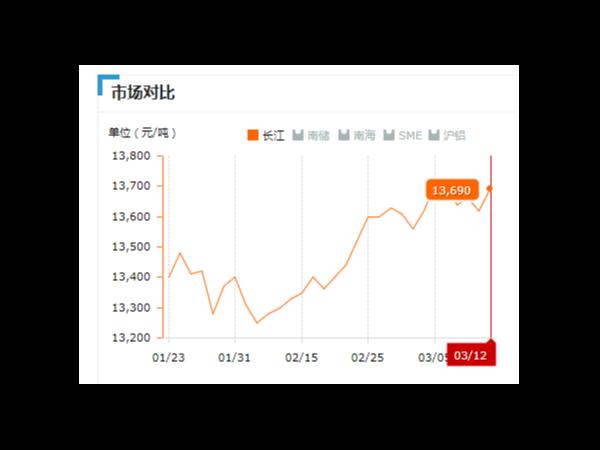 美诚铝业每日播报长江现货铝锭价-2019.03.012