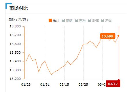 2019.03.12长江铝锭价