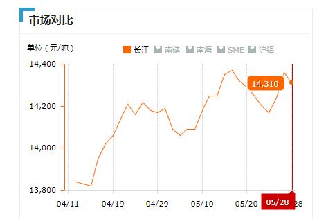 2019.05.28长江铝锭价