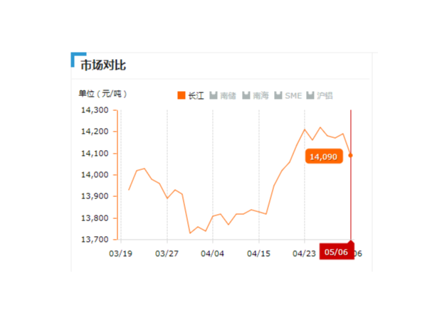 美诚铝业每日播报长江现货铝锭价-2019.05.06