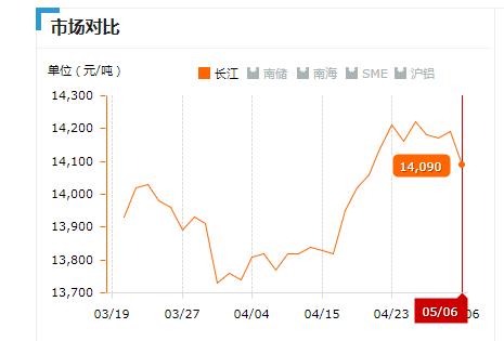 2019.05.06长江铝锭价