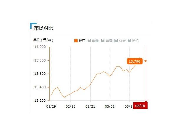 美诚铝业每日播报长江现货铝锭价-2019.03.18