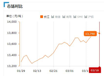 2019.03.18长江铝锭价