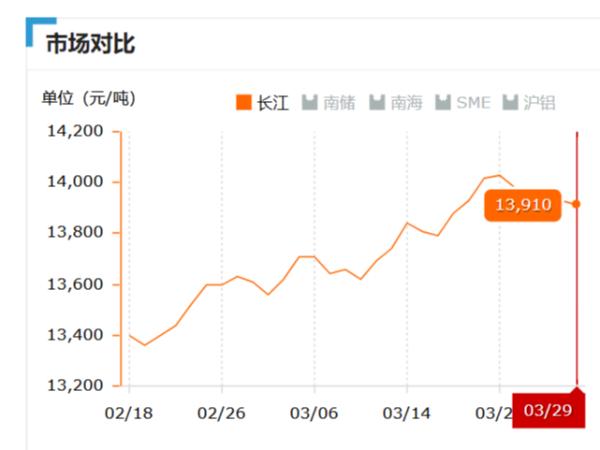 美诚铝业每日播报长江现货铝锭价-2019.03.29