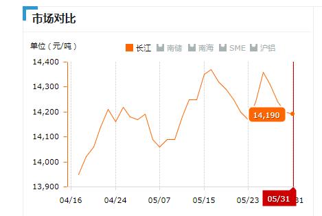 2019.05.31长江铝锭价