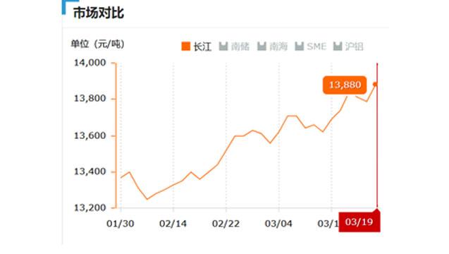 2017.03.19长江铝锭价