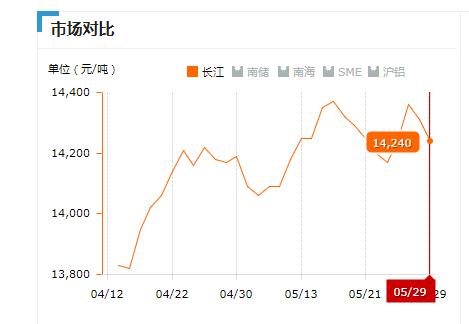 2019.05.29长江铝锭价