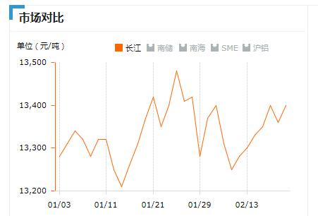 2019.02.20长江铝锭价